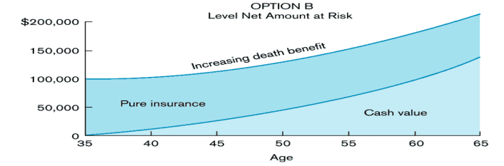 death benefit option B